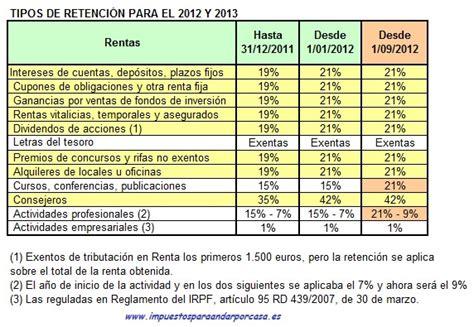 porcentajes y bases de retenciones 2016 porcentaje de retenciones 2016 tabla de retenciones