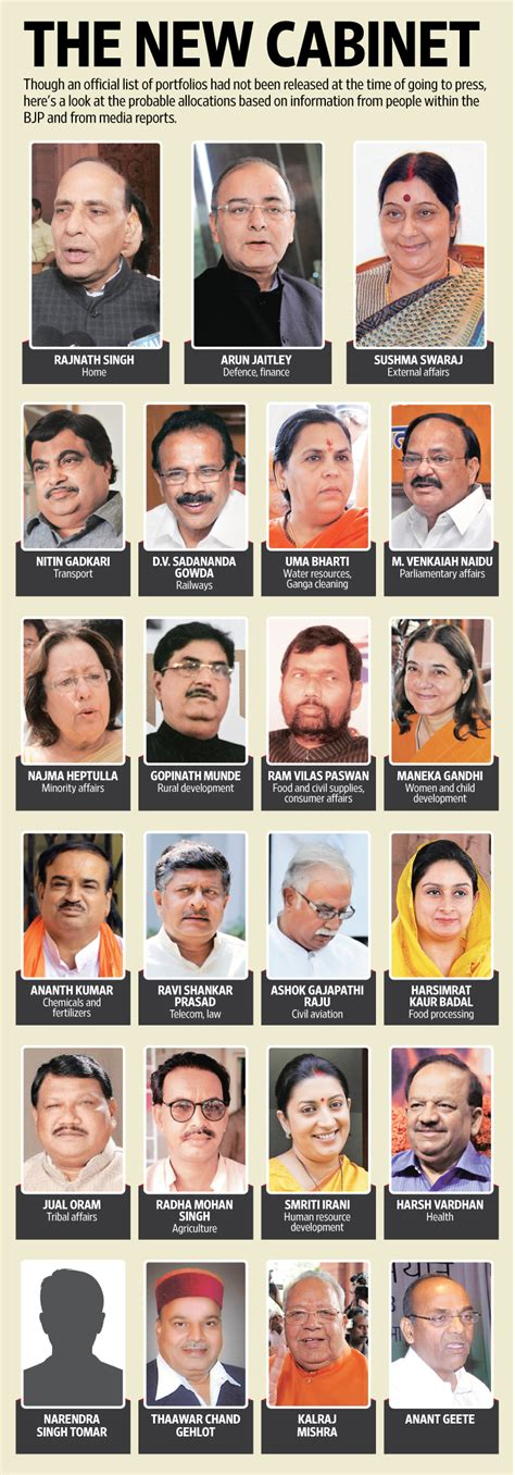 Photos Of Cabinet Ministers by Bjp Cabinet Ministers List 2017 Scifihits