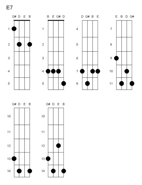 pin chords for ukulele c tuninge em e7 em7 e6 e7b9 emaj7 e7