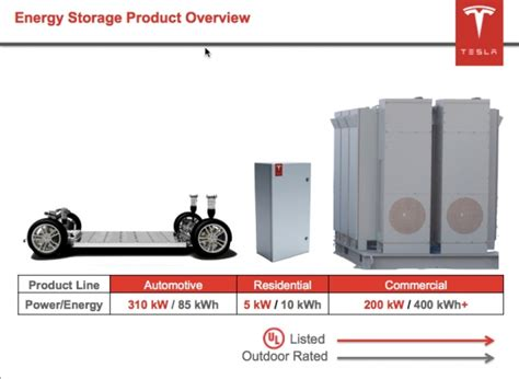 Tesla Solarcity Batteries The Local And Global Impact Of Tesla S Giga Factory
