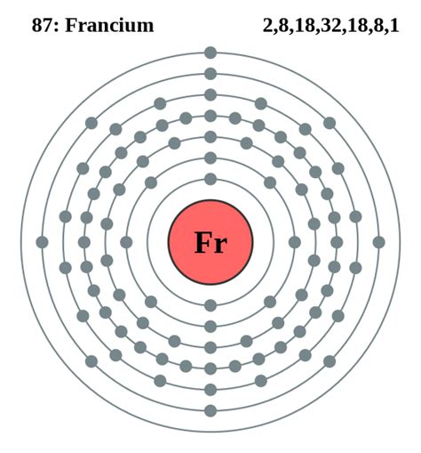 lewis dot diagram of iron file electron shell 087 francium svg