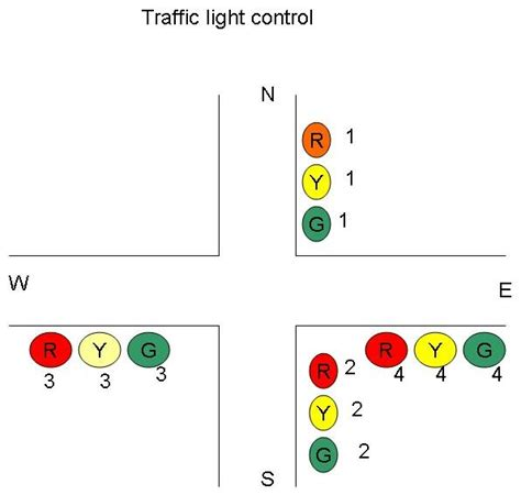 who controls traffic lights microprocessor based traffic light project