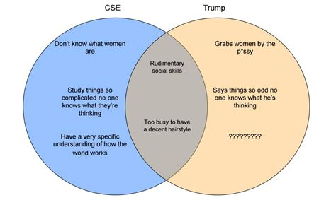 venn diagram analysis vs every umn college