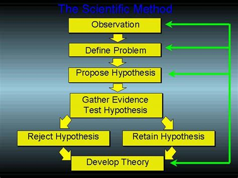 design experiment theory stephensteach wiki cals physics wikipedia