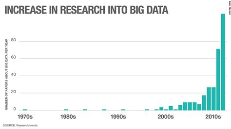 Big Data Research Papers 2014 by The Data How Information About You Is 21st Century Gold