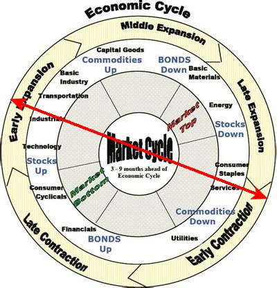 Cycle Investing economic cycles and investing the big picture