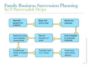 corporate succession planning template family business succession planning we are our own worst