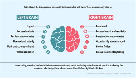 Brain Left Or Right left brained vs right brained marketing visual learning