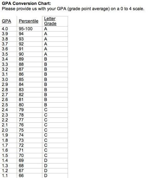 Gpa Table by Gpa Conversion Chart College Charts