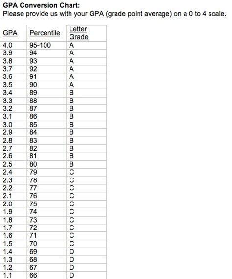 converter gpa gpa conversion chart college life pinterest charts