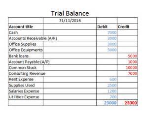 trial balance worksheet excel template trial balance worksheet template bestsellerbookdb