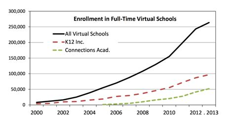 Business School Mba Attendence Trends by Cyber Schools Are Failing So Why Are They Expanding