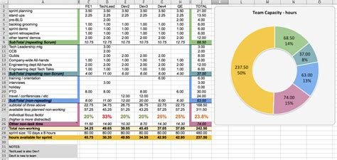 Capacity Planning Worksheet For Scrum Teams Agile Coffee Capacity Planning Excel Template Free