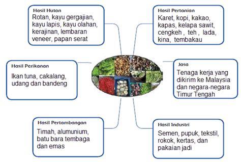 Contoh Notulen Rapat Kelas Membahas Rencana Liburan Pada Saat Kelas Tiga Melaksanakan Usbn by Pembelajaran 3 Tema 5 Subtema 3 Indonesiaku Bangsa Yang