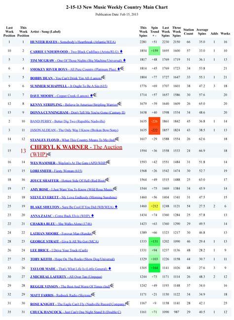 country music charts australia 2013 news cherylkwarner net