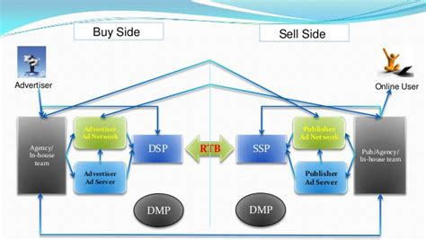 digital buy all about programmatic buying rtb dsp ssp dmp dct a