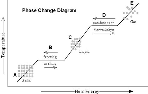 phase change diagram worksheet 6th grade atomic structure gcs secondary science