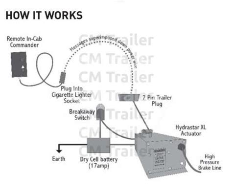 7 pin trailer wiring diagram nz gallery wiring diagram