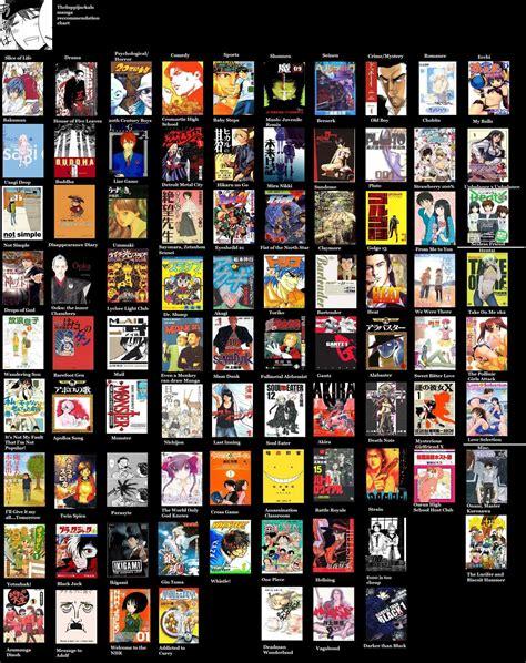 S Anime List by Anime List