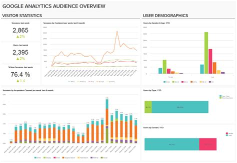 set up google analytics dashboards with no limits