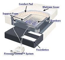 Select Comfort Bed Replacement Parts by Adjustable Sleep Number Bed By Select Comfort Fact Sheet