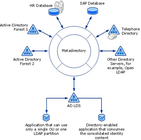 Finder Services Active Directory Lightweight Directory Services Ad Lds Overview Lh