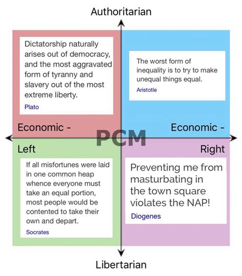 political biography meaning political compass meme thread civfanatics forums