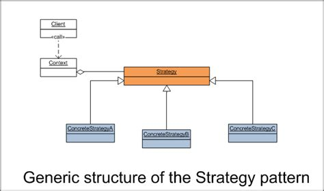 strategy pattern c video most commonly used design pattern codeproject