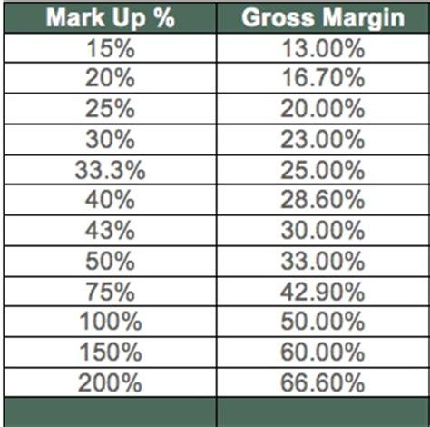 margin vs markup table mark up business profitability gross margin