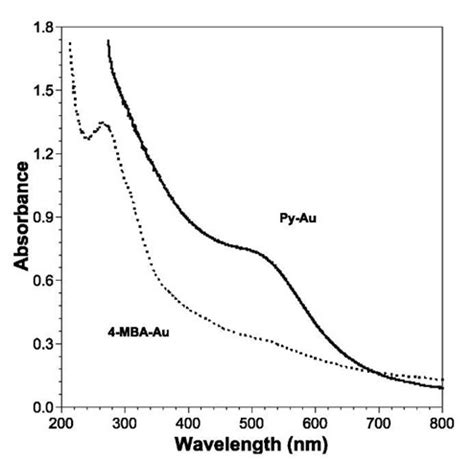 Mba Uv by Layer By Layer Assembly Of Thin Of Mixed