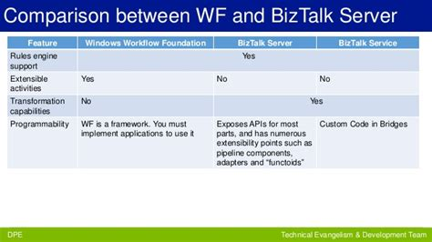 windows workflow service biztalk server biztalk services and windows workflow
