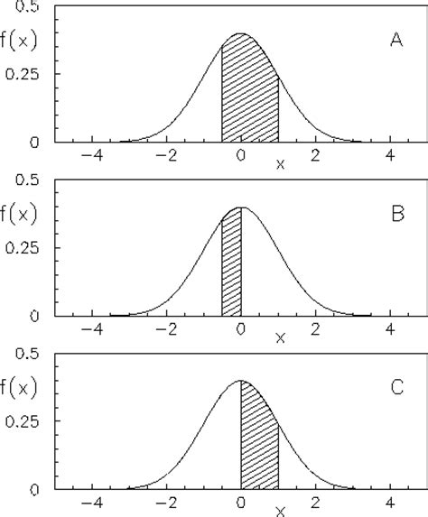 tavole normale standardizzata uso delle tabelle dell integrale della distribuzione