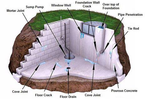basement waterproofing louisville basement leak repair and basement waterproofing b