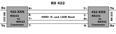 rs 232 rs 485 rs 422 communications specifications