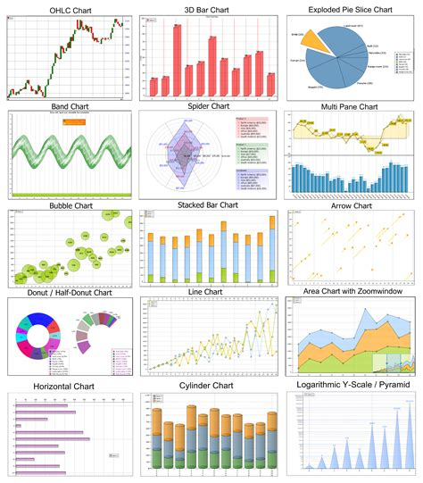 statistical charts and diagrams tms software vcl fmx asp net net controls