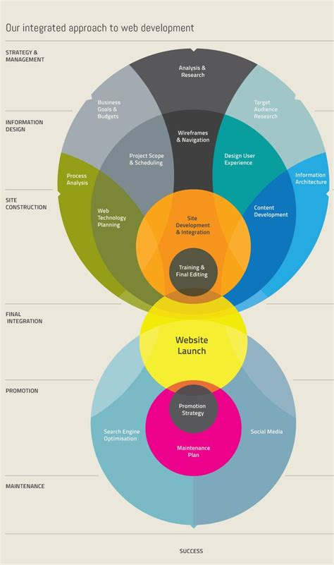 a process developing a new approach to living books 25 best ideas about process infographic on