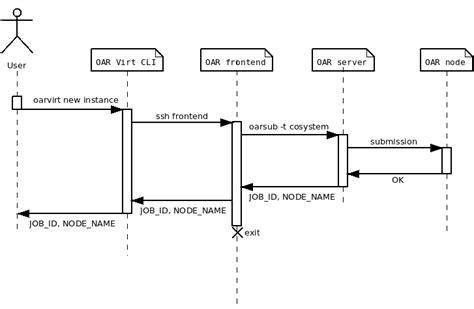 create a sequence diagram proj 2012 2013 oar cloud air