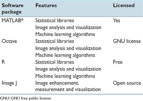 pattern recognition and machine learning open source peripheral blood smear image analysis a comprehensive