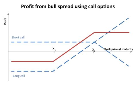 bull call spread payoff diagram nse market option trading strategy 4 bull call spread