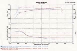 Car Dyno Types by Stock 2005 Jaguar S Type R Dyno Sheet Details Dragtimes