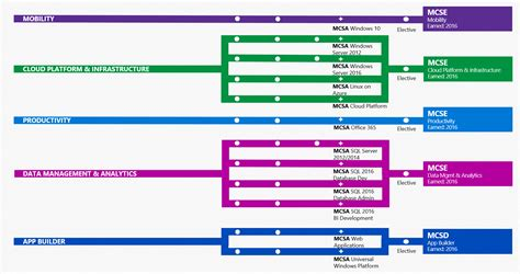 microsoft certification path chart microsoft certification changes and goodbye to mcsd azure