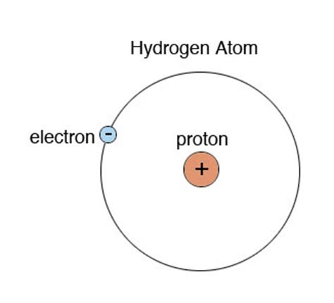 Protons In Hydrogen by O Level Chemistry Atomic Structure