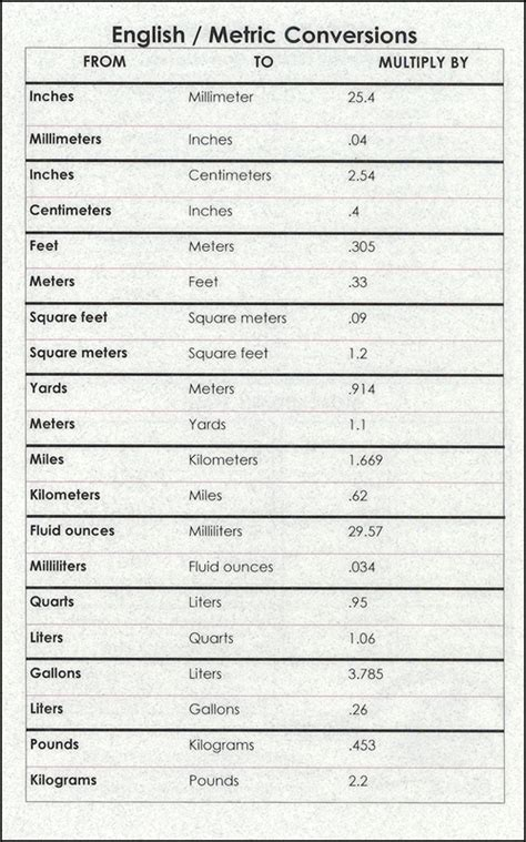 Kitchen Math Equivalents And Conversions Metric Conversions Kitchen Math 9 X 12