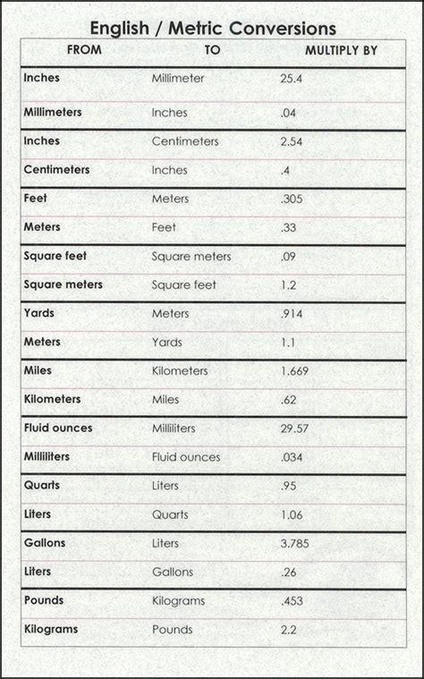 English / Metric Conversions   Kitchen Math (9 x 12