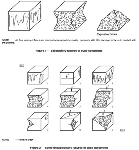 pattern test failed a simple guide to concrete cube testing