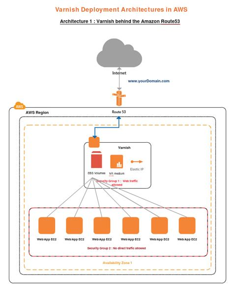 how to draw architecture diagram for project draw aws diagrams using creately creately