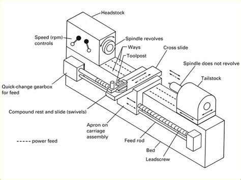 milling machine parts diagram different lathe machine parts with diagrams mechanical