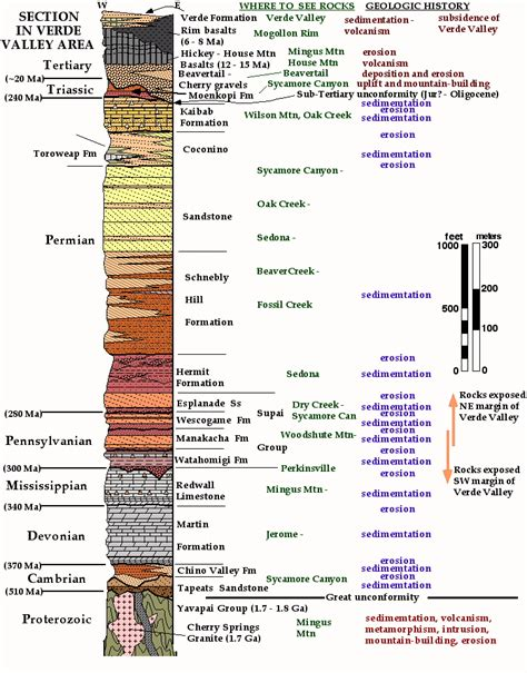 Stratigraphic Section by Verde Html