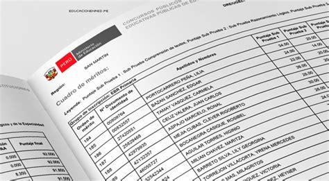 cuadro de merito ugel piura minedu public 243 cuadros de m 233 rito para contrato docente