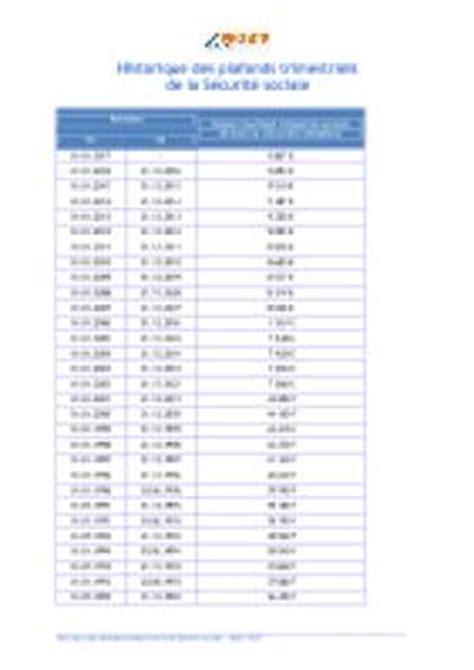 Historique Plafond Securite Sociale by Indices De R 233 F 233 Rence Header Outils Salari 233